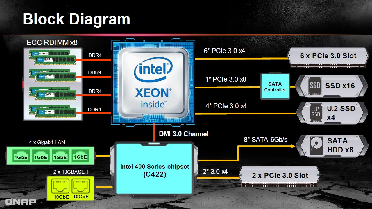 QNAP TS-2888X: Máy chủ NAS hỗ trợ tính năng AI, kết hợp lưu trữ lai