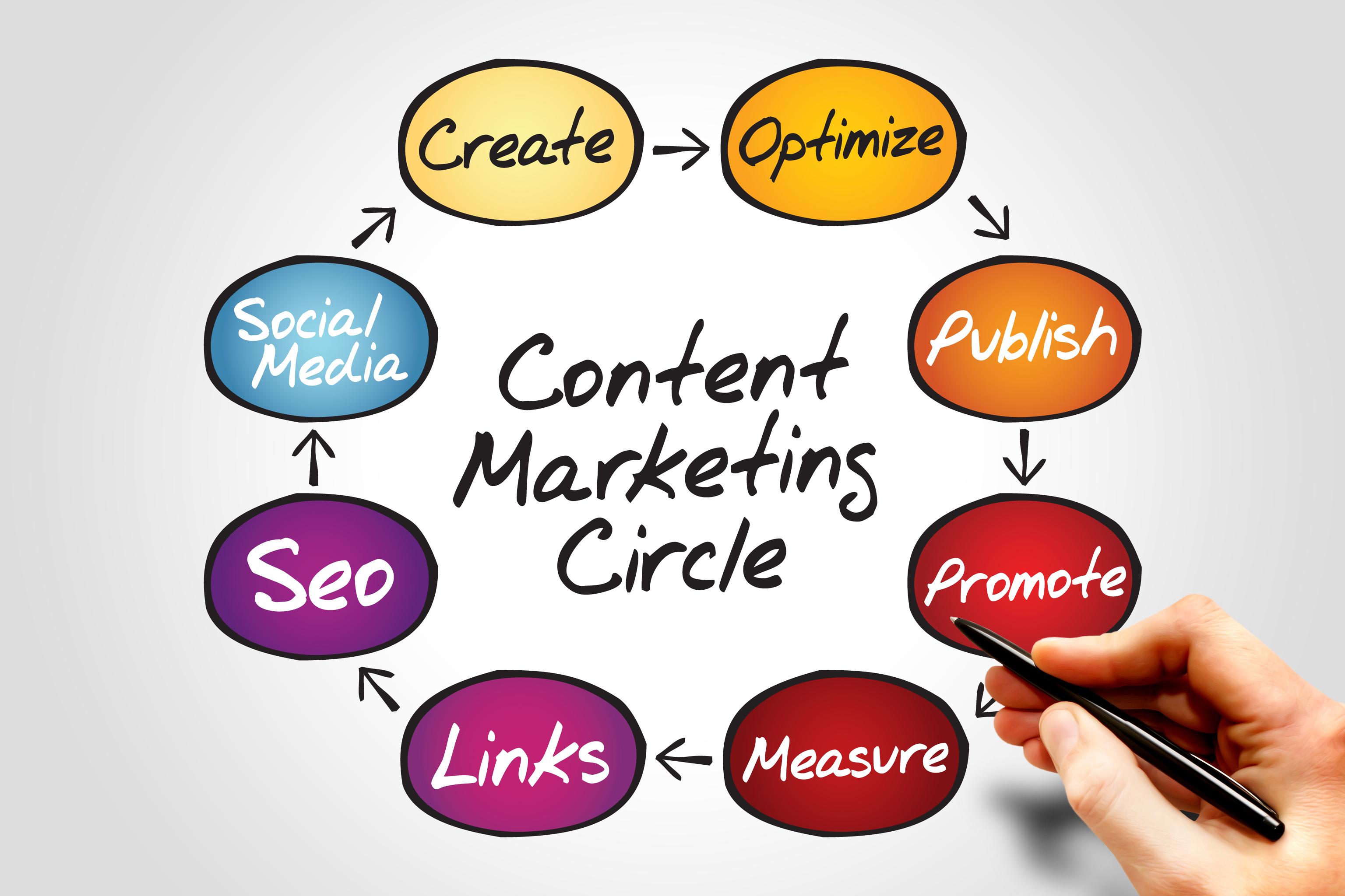 Xu hướng content marketing hiệu quả