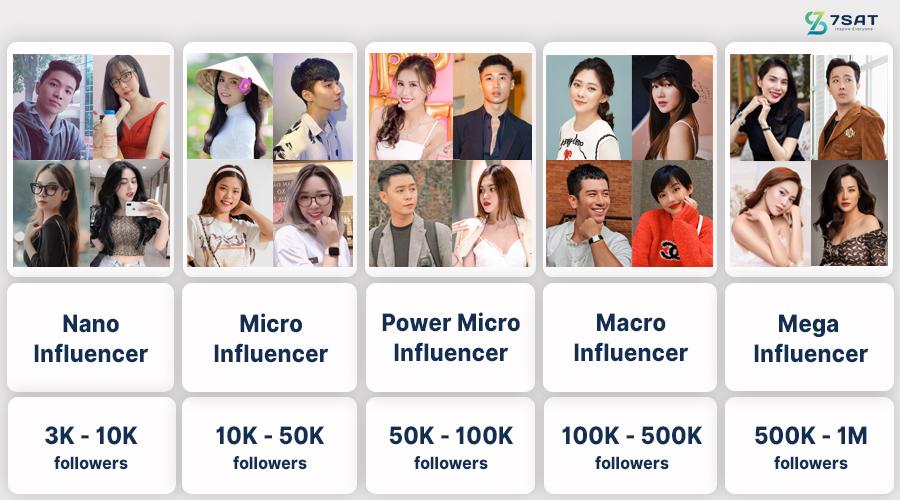 Lựa chọn Influencer hiệu quả